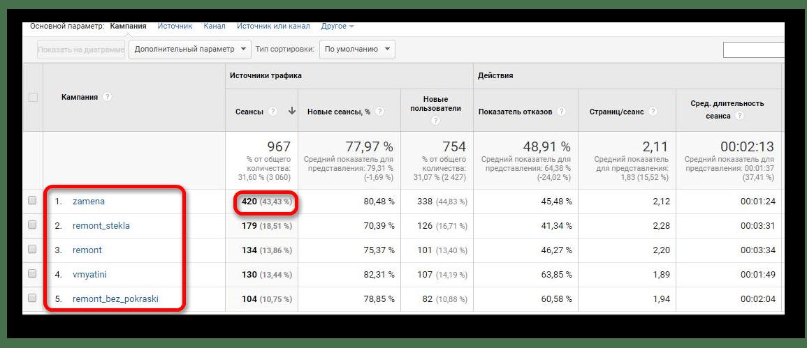 У Google Analytics дані по мітках