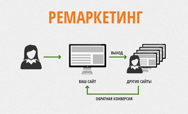 Ремаркетінг - це реклама, яка включає в себе різні підходи і можливості