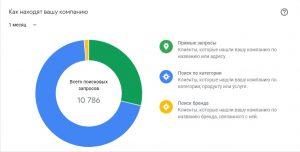 Що таке «Google Мій бізнес»?