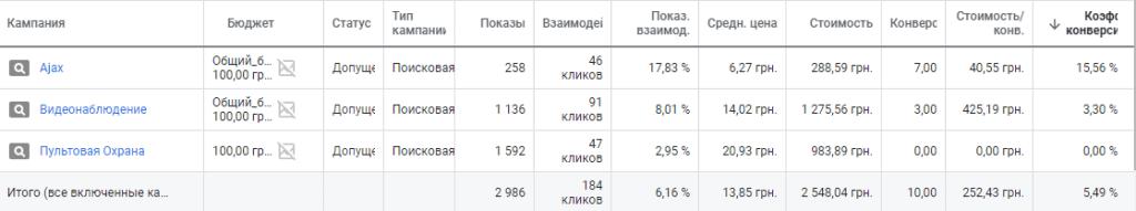А1 Монтаж Охорона